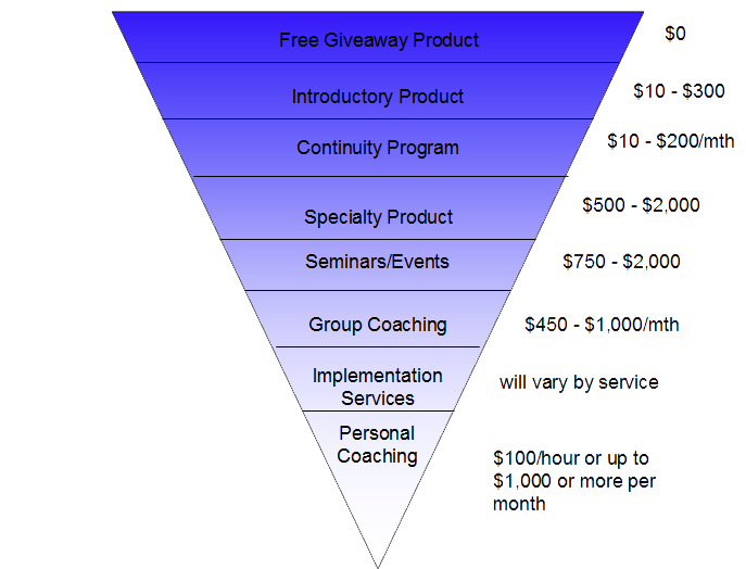 funnel pic for my program with pricing